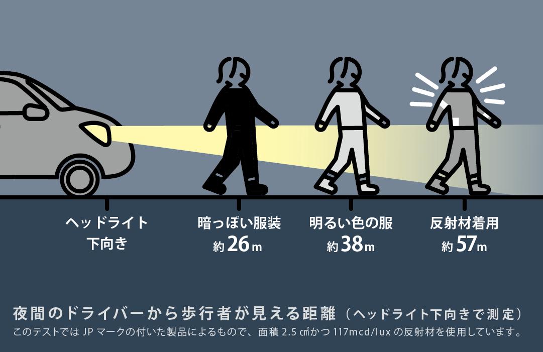 夜間のドライバーから見た歩行者への視認性と反射材